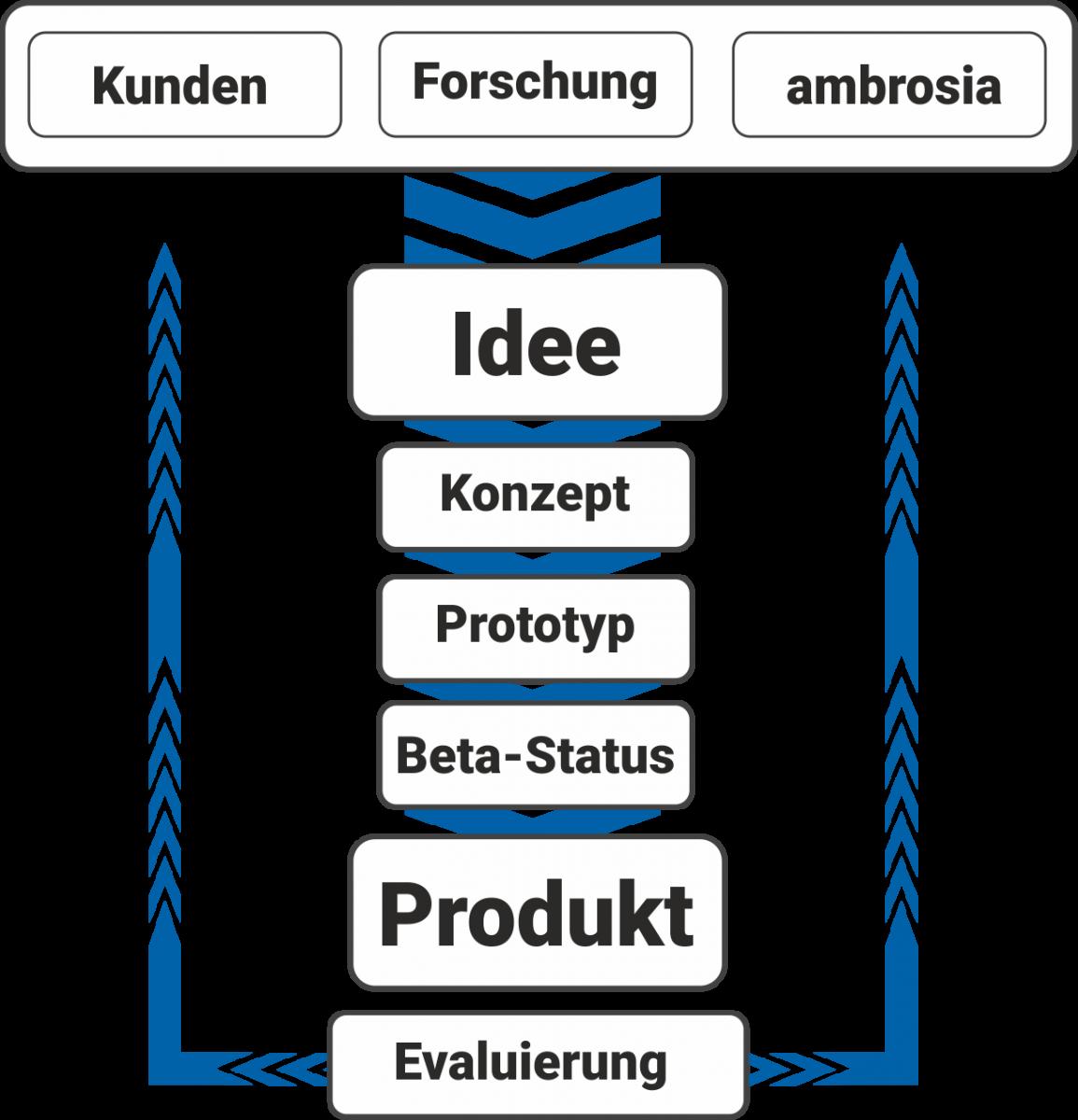 software-anwendungsentwicklung-grafik-1